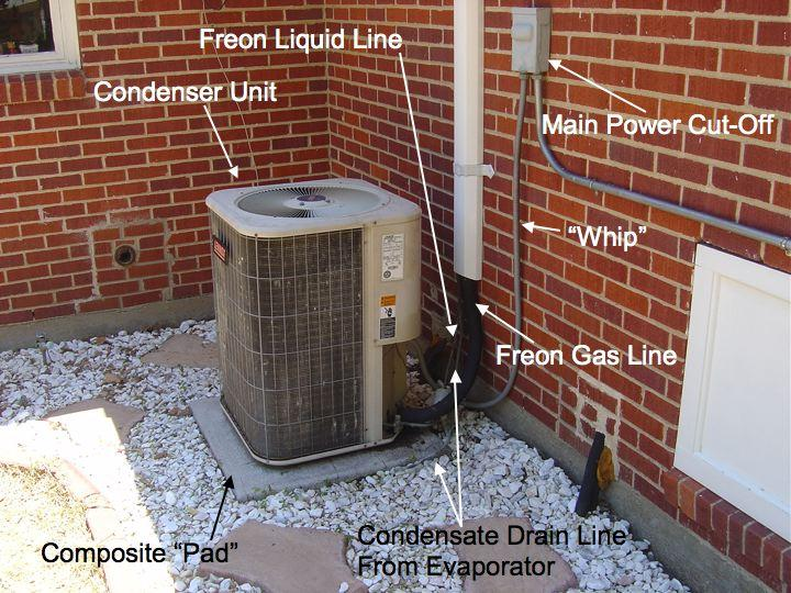 Shown Above Are The Primary Components Of Outside Condenser Unit